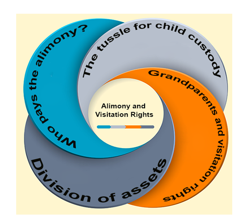 Alimony and Visitation Rights