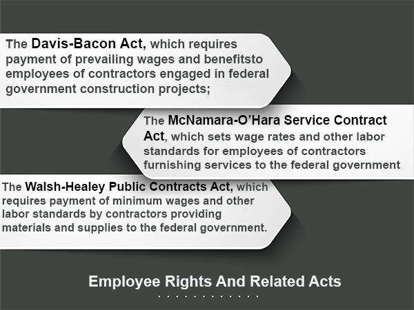Employee rights and related acts