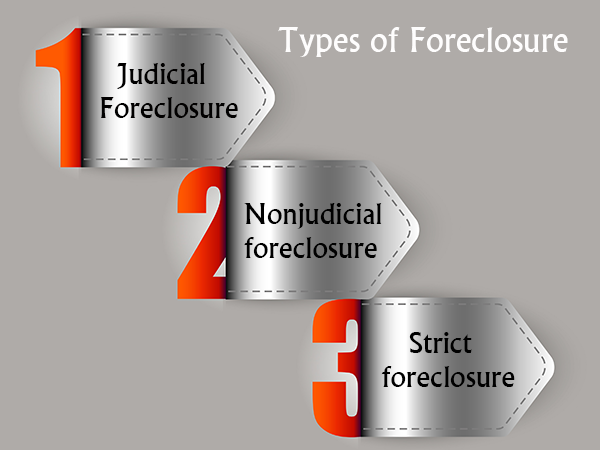 Types of Foreclosure