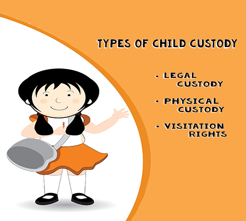 Types of Child Custody